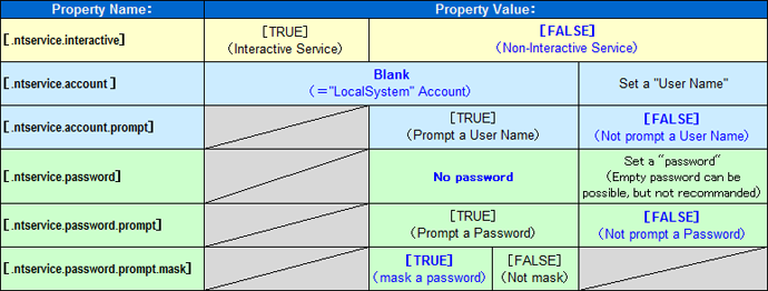 Java Service Wrapper - wrapper ntservice account prompt Property